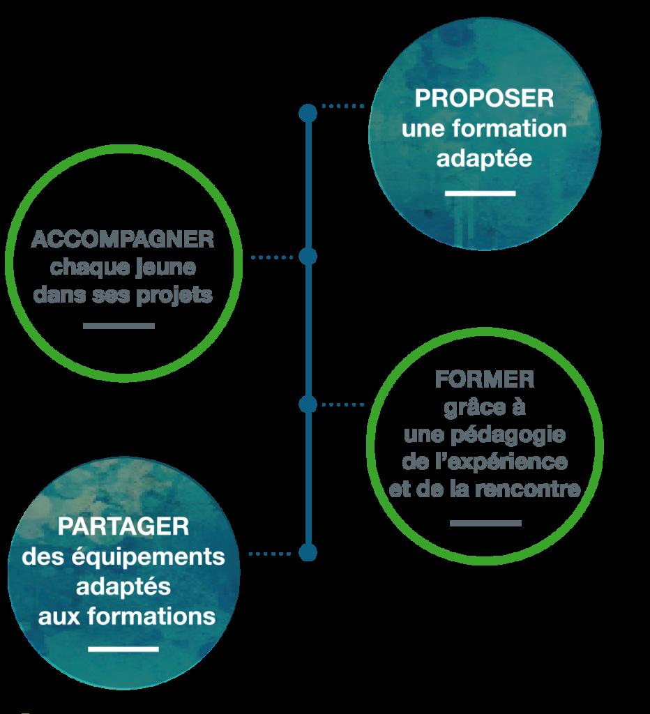 MFR-st-germain-formation-bts-loire-commerce-vente-bac-pro-roanne