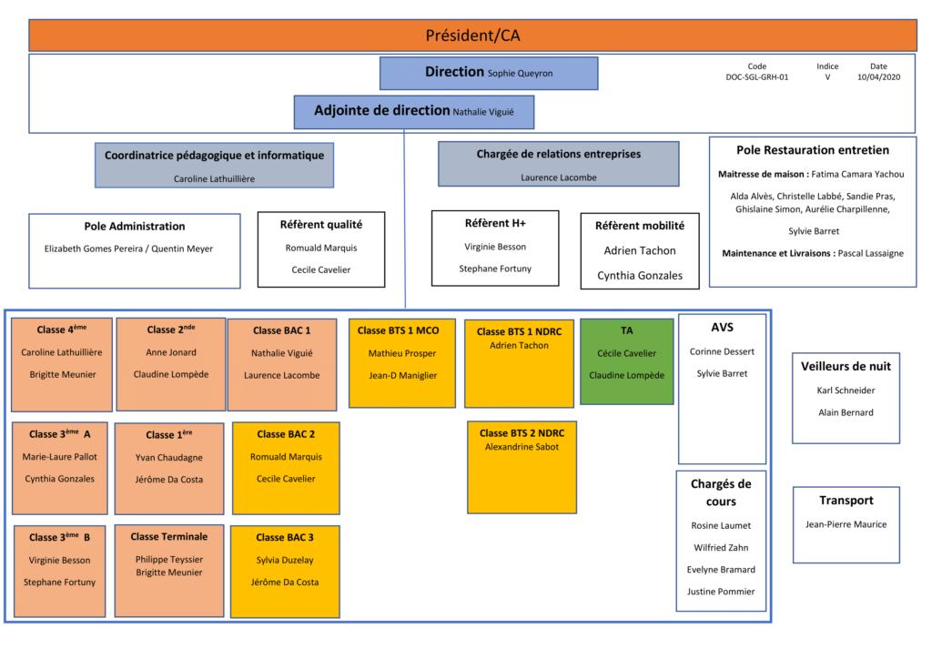 organigramme-mfr-saint-germain-lespinasse-formation-bts-bac-pro-commerce-management-vente-digital